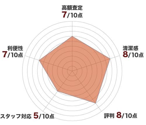 高山質店レーダーチャート