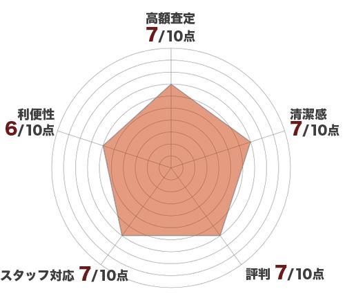 ギャラリーレアレーダーチャート