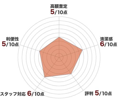 大黒屋レーダーチャート
