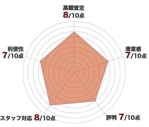 ブランディアレーダーチャート